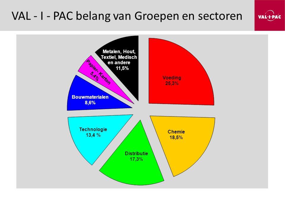 VAL - I - PAC belang van Groepen en sectoren