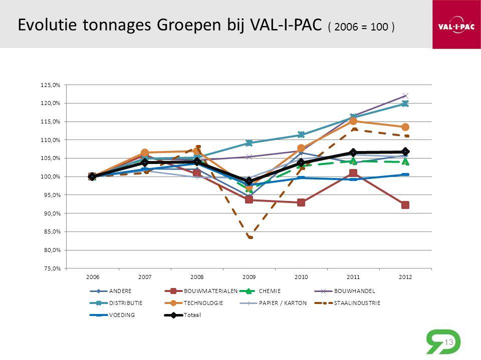Evolutie tonnages Groepen bij VAL-I-PAC ( 2006 = 100 ) 13