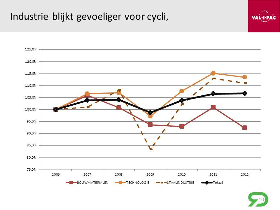 Industrie blijkt gevoeliger voor cycli, 16