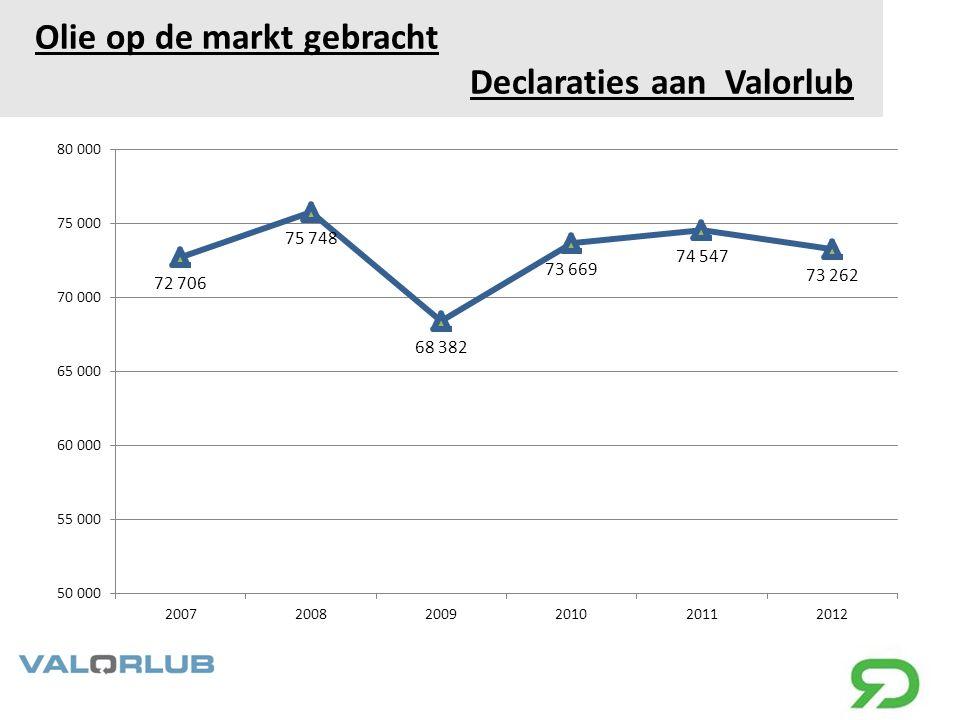 Olie op de markt gebracht Declaraties aan Valorlub