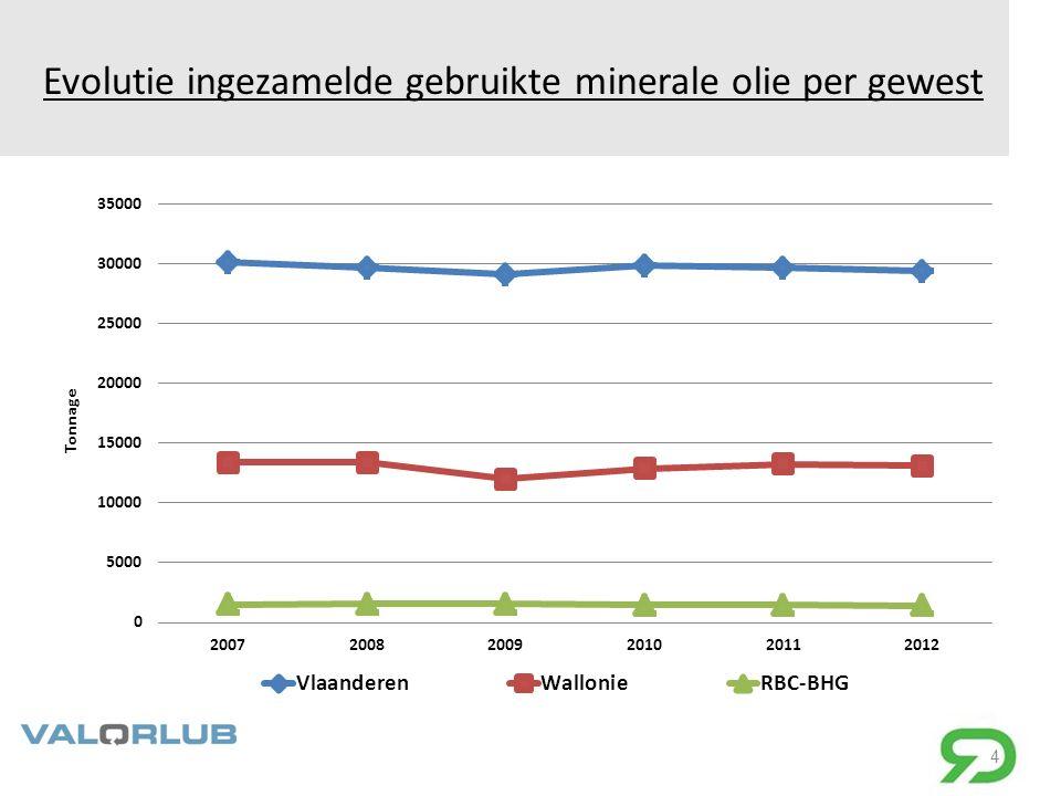 Evolutie ingezamelde gebruikte minerale olie per gewest 4
