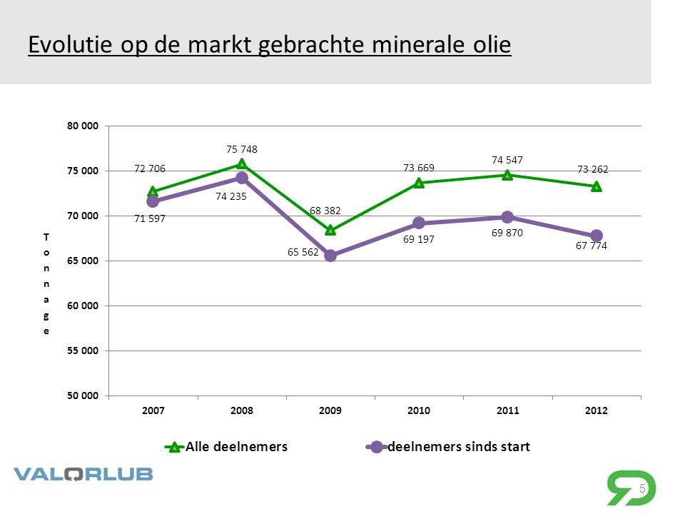Evolutie op de markt gebrachte minerale olie 5