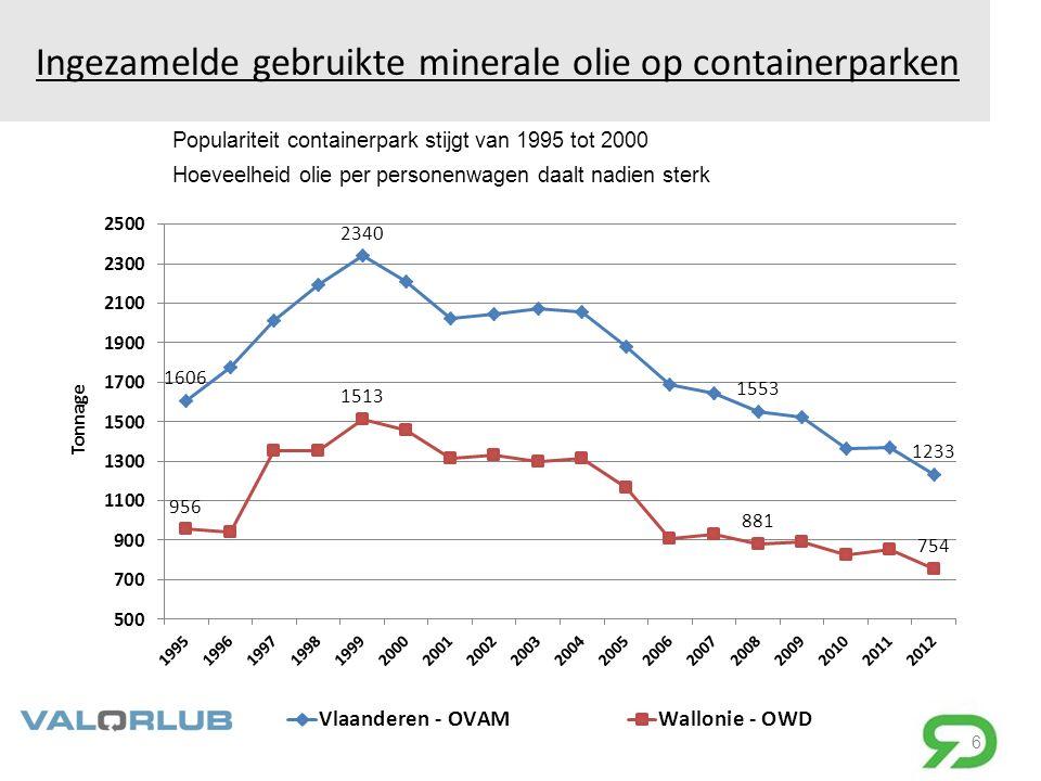 Ingezamelde gebruikte minerale olie op containerparken 6 Populariteit containerpark stijgt van 1995 tot 2000 Hoeveelheid olie per personenwagen daalt nadien sterk
