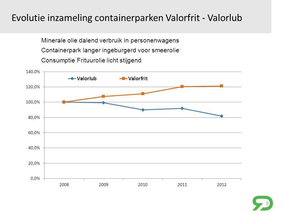 Evolutie inzameling containerparken Valorfrit - Valorlub 9 Minerale olie dalend verbruik in personenwagens Containerpark langer ingeburgerd voor smeerolie Consumptie Frituurolie licht stijgend