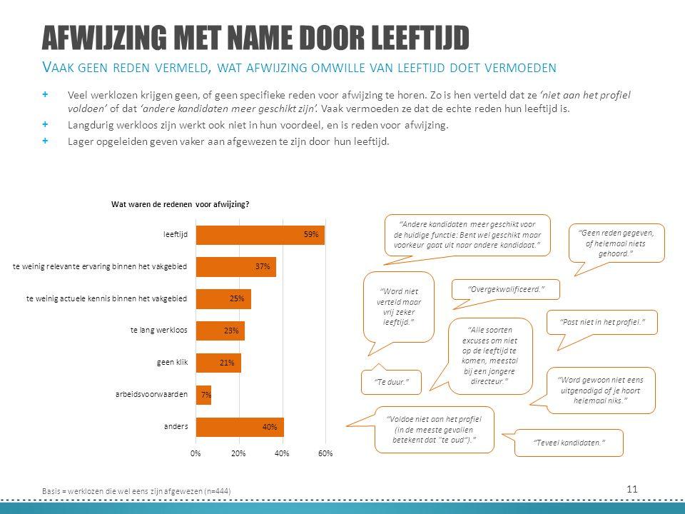 11 AFWIJZING MET NAME DOOR LEEFTIJD + Veel werklozen krijgen geen, of geen specifieke reden voor afwijzing te horen.
