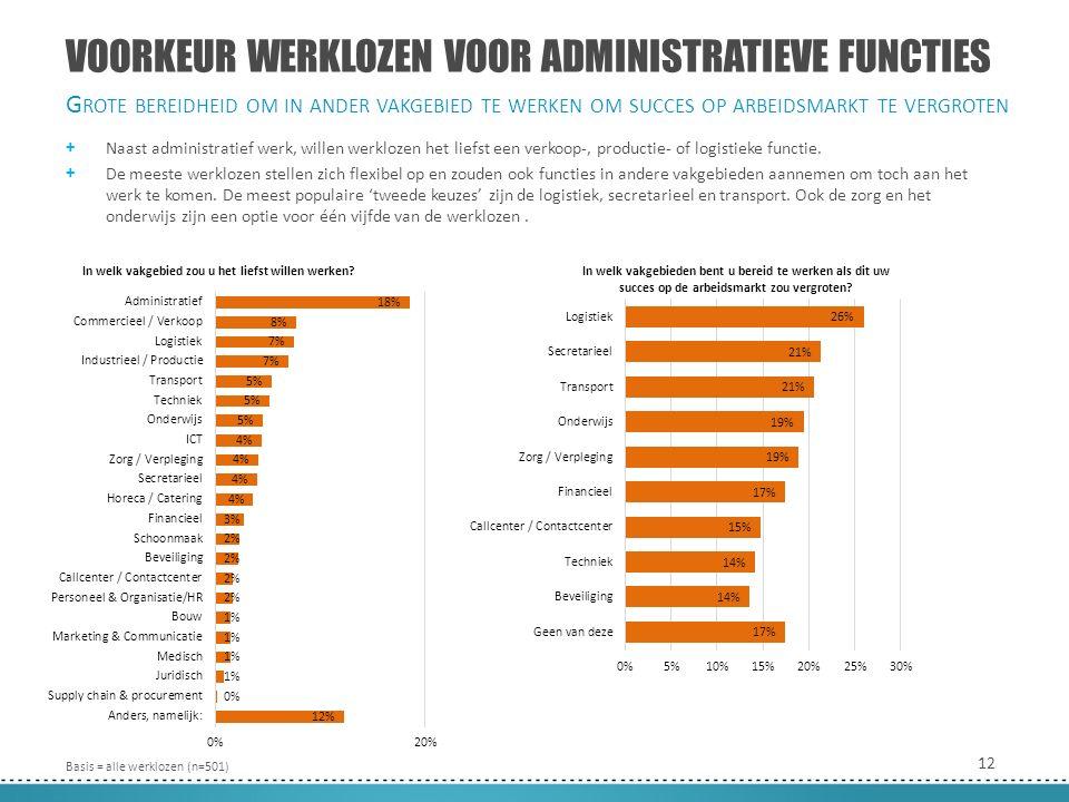12 VOORKEUR WERKLOZEN VOOR ADMINISTRATIEVE FUNCTIES + Naast administratief werk, willen werklozen het liefst een verkoop-, productie- of logistieke functie.