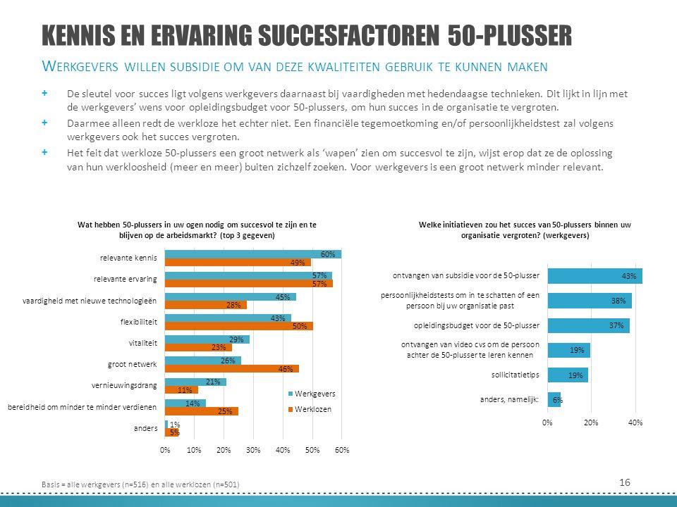 16 KENNIS EN ERVARING SUCCESFACTOREN 50-PLUSSER + De sleutel voor succes ligt volgens werkgevers daarnaast bij vaardigheden met hedendaagse technieken.