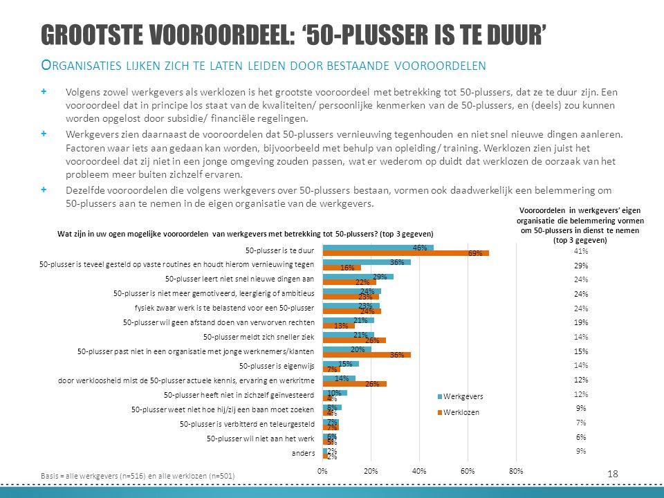 18 + Volgens zowel werkgevers als werklozen is het grootste vooroordeel met betrekking tot 50-plussers, dat ze te duur zijn.