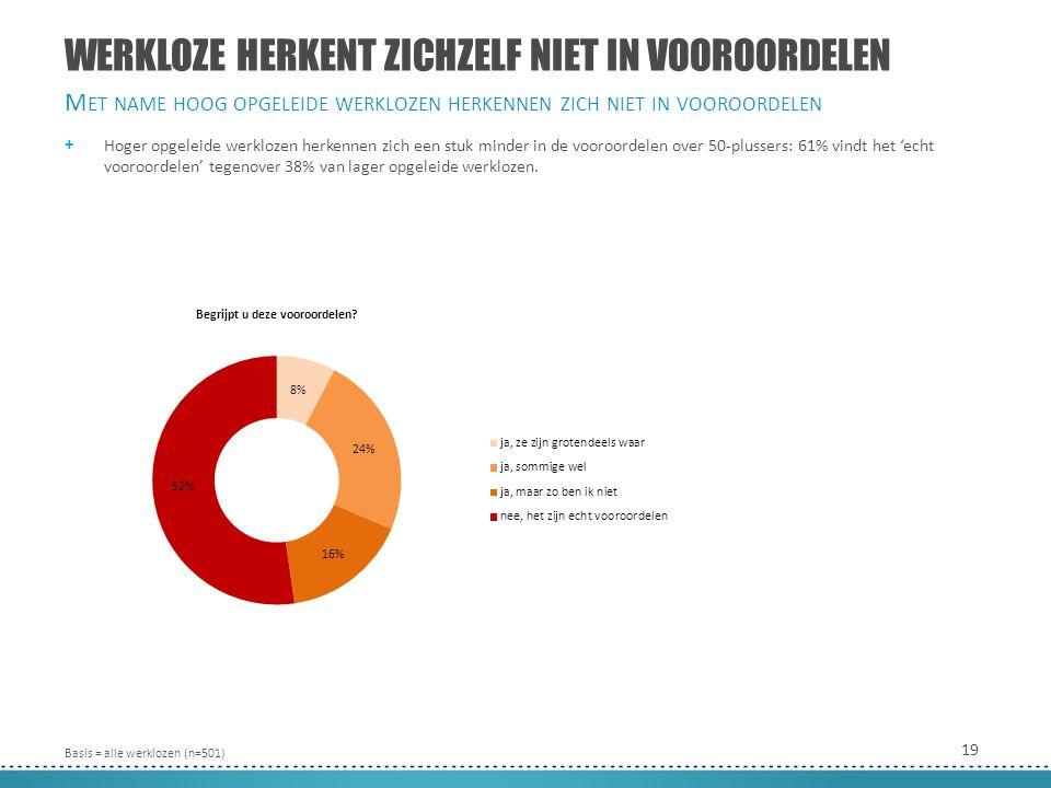 19 WERKLOZE HERKENT ZICHZELF NIET IN VOOROORDELEN + Hoger opgeleide werklozen herkennen zich een stuk minder in de vooroordelen over 50-plussers: 61% vindt het 'echt vooroordelen' tegenover 38% van lager opgeleide werklozen.