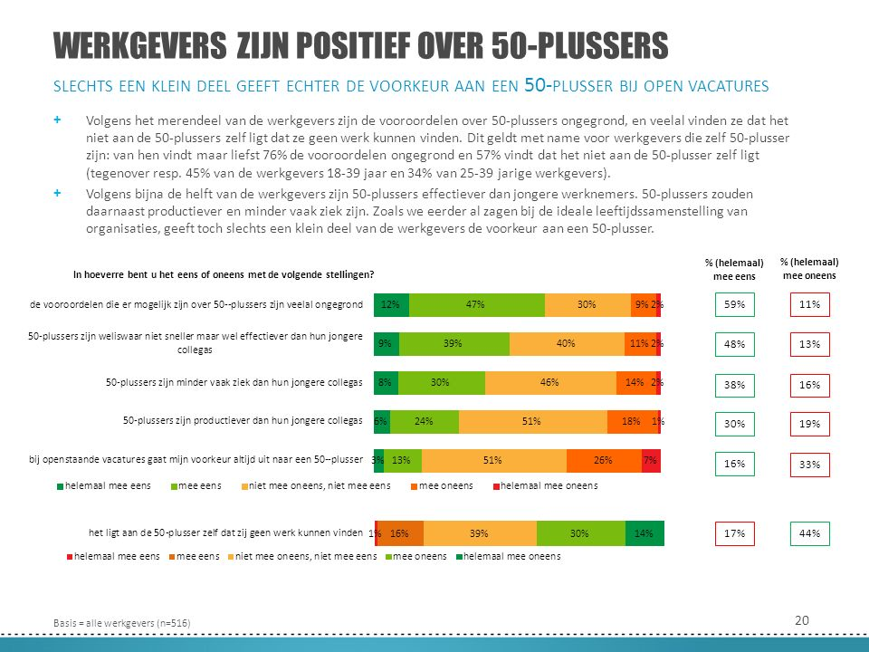 20 WERKGEVERS ZIJN POSITIEF OVER 50-PLUSSERS + Volgens het merendeel van de werkgevers zijn de vooroordelen over 50-plussers ongegrond, en veelal vinden ze dat het niet aan de 50-plussers zelf ligt dat ze geen werk kunnen vinden.