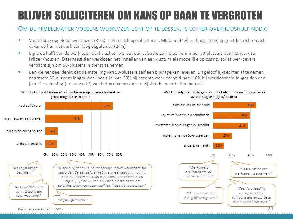 23 BLIJVEN SOLLICITEREN OM KANS OP BAAN TE VERGROTEN + Vooral laag opgeleide werklozen (81%) richten zich op solliciteren.
