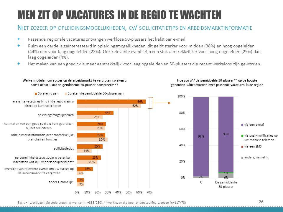 26 MEN ZIT OP VACATURES IN DE REGIO TE WACHTEN + Passende regionale vacatures ontvangen werkloze 50-plussers het liefst per e-mail.