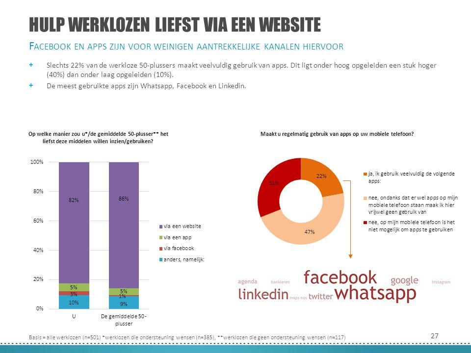 27 HULP WERKLOZEN LIEFST VIA EEN WEBSITE + Slechts 22% van de werkloze 50-plussers maakt veelvuldig gebruik van apps.