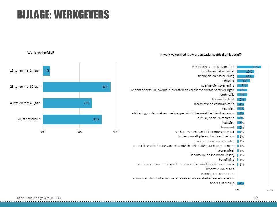 35 BIJLAGE: WERKGEVERS Wat is uw leeftijd.