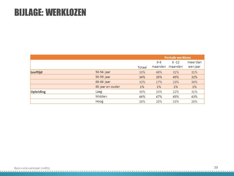39 BIJLAGE: WERKLOZEN Basis = alle werklozen (n=501) Periode werkloos Totaal 0-6 maanden 6 -12 maanden meer dan een jaar Leeftijd 50-54 jaar 33%48%31% 55-59 jaar 34%35%45%32% 60-64 jaar 32%17%23%36% 65 jaar en ouder 1% Opleiding Laag 30%33%22%31% Midden 44%47%45%43% Hoog 26%20%33%26%