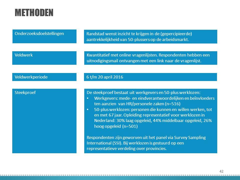 42 METHODEN Onderzoeksdoelstellingen Veldwerk Veldwerkperiode Steekproef Randstad wenst inzicht te krijgen in de (gepercipieerde) aantrekkelijkheid van 50-plussers op de arbeidsmarkt.