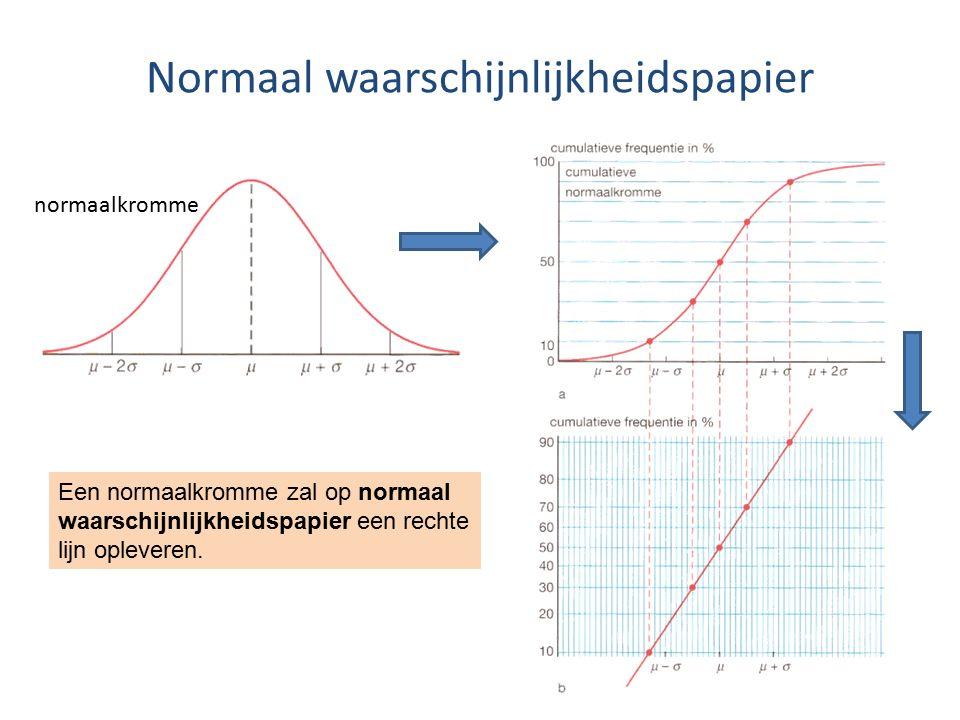 Normaal waarschijnlijkheidspapier normaalkromme Een normaalkromme zal op normaal waarschijnlijkheidspapier een rechte lijn opleveren.