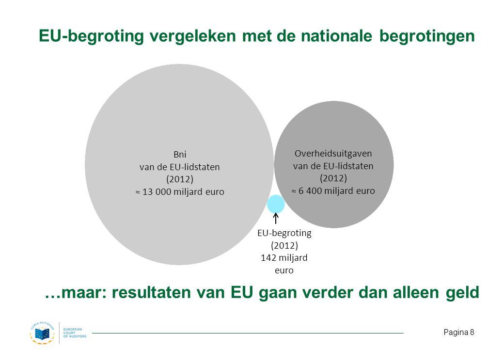 EU-begroting vergeleken met de nationale begrotingen …maar: resultaten van EU gaan verder dan alleen geld EU-begroting (2012) 142 miljard euro Overheidsuitgaven van de EU-lidstaten (2012) ≈ 6 400 miljard euro Bni van de EU-lidstaten (2012) ≈ 13 000 miljard euro Pagina 8