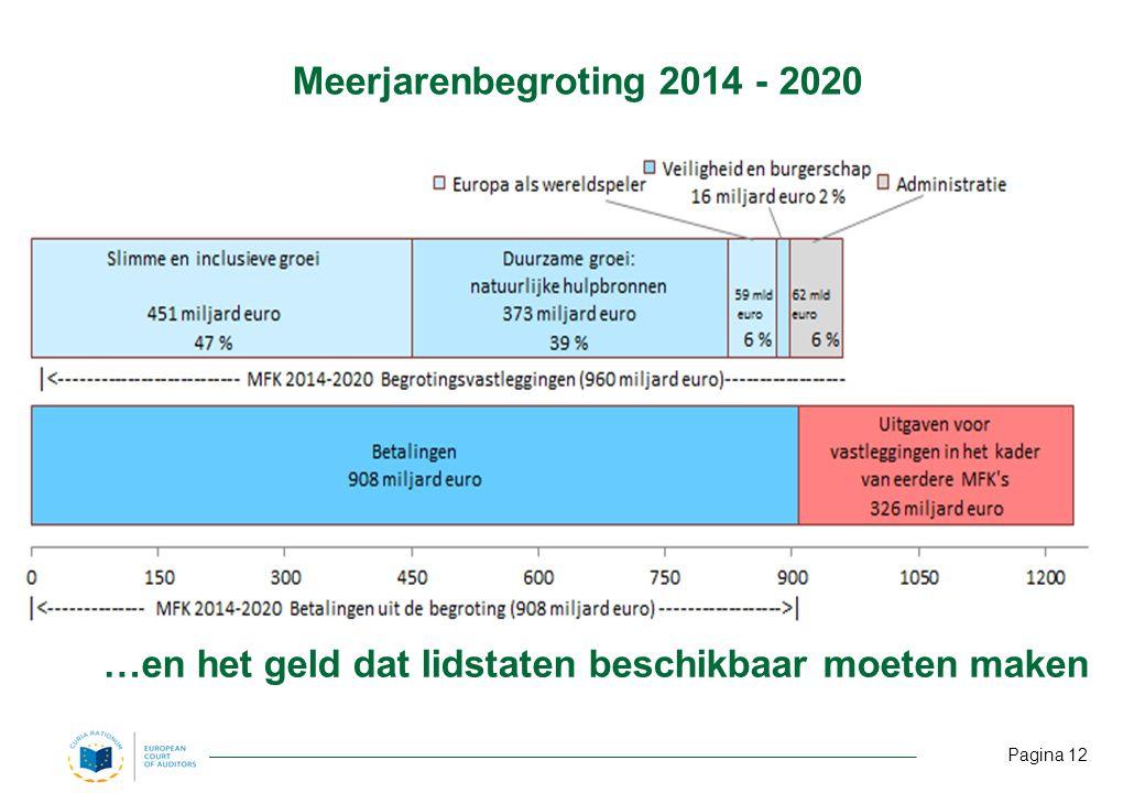 Meerjarenbegroting 2014 - 2020 …en het geld dat lidstaten beschikbaar moeten maken Pagina 12