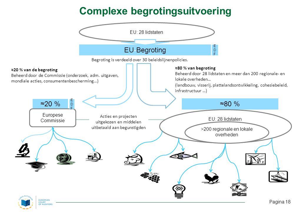 EU: 28 lidstaten EU-Begroting ≈80 % van begroting Beheerd door 28 lidstaten en meer dan 200 regionale- en lokale overheden… (landbouw, visserij, plattelandsontwikkeling, cohesiebeleid, infrastructuur …) ≈20 % Europese Commissie ≈80 % EU: 28 lidstaten >200 regionale en lokale overheden Acties en projecten uitgekozen en middelen uitbetaald aan begunstigden EDFEDF EDFEDF ≈20 % van de begroting Beheerd door de Commissie (onderzoek, adm.