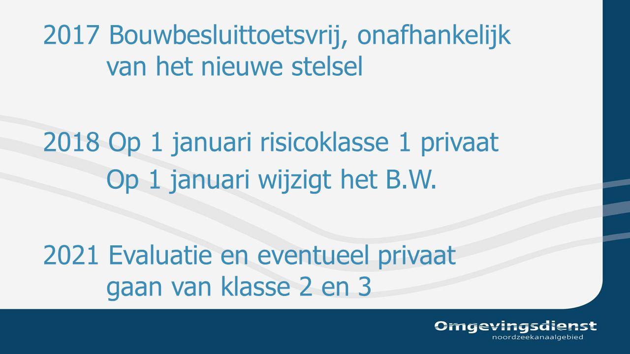 2017 Bouwbesluittoetsvrij, onafhankelijk van het nieuwe stelsel 2018 Op 1 januari risicoklasse 1 privaat Op 1 januari wijzigt het B.W.