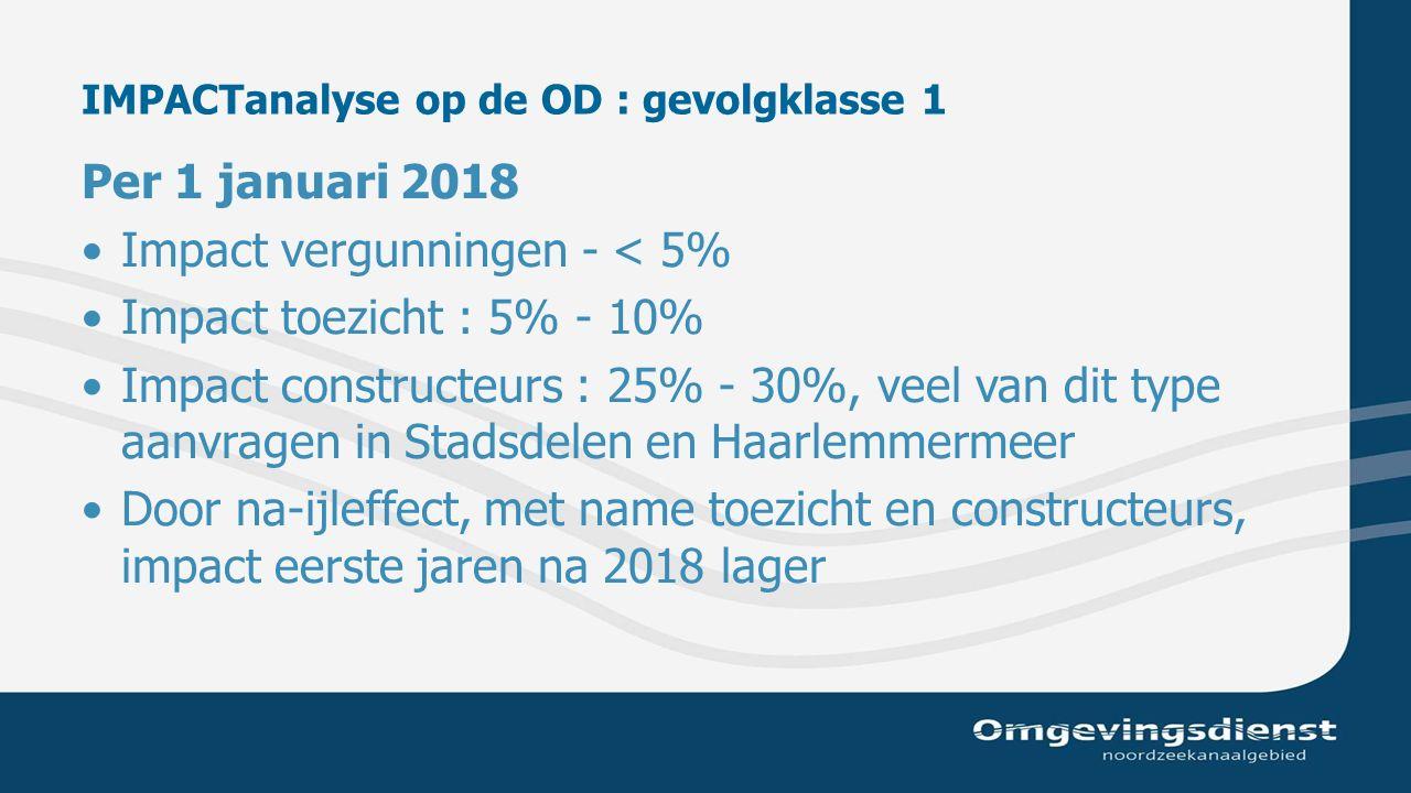 IMPACTanalyse op de OD : gevolgklasse 1 Per 1 januari 2018 Impact vergunningen - < 5% Impact toezicht : 5% - 10% Impact constructeurs : 25% - 30%, veel van dit type aanvragen in Stadsdelen en Haarlemmermeer Door na-ijleffect, met name toezicht en constructeurs, impact eerste jaren na 2018 lager