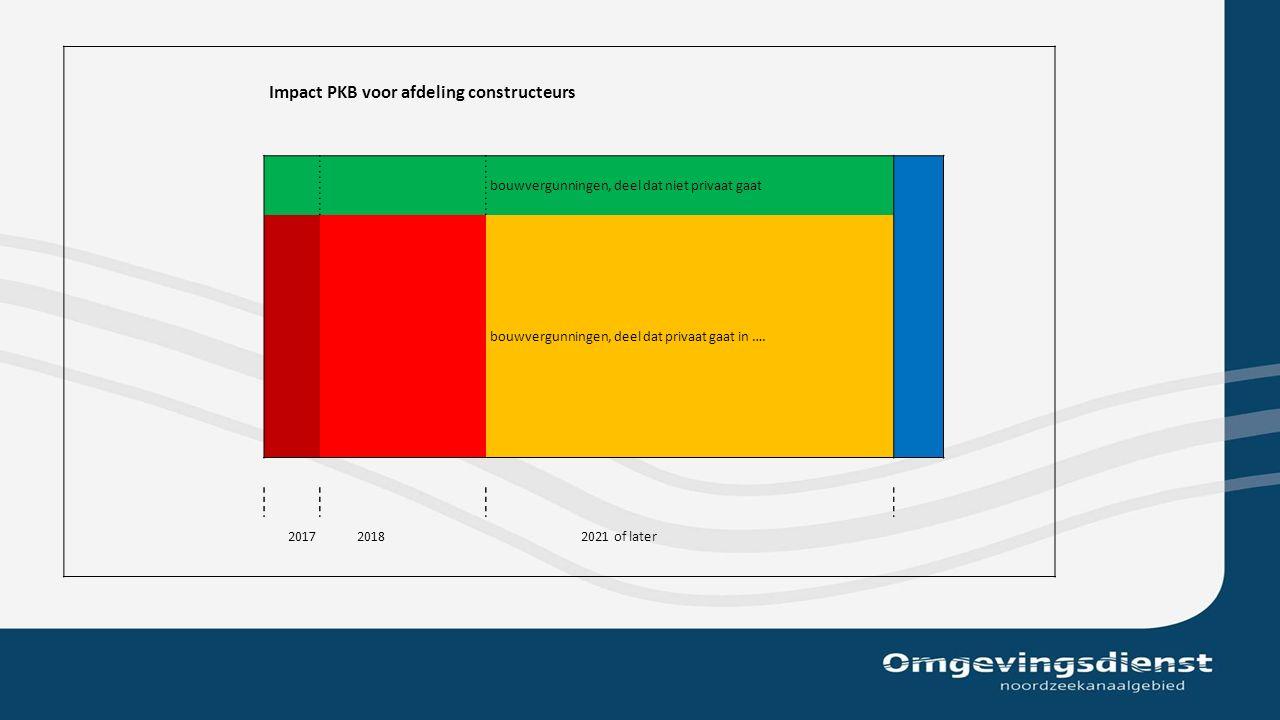 Impact PKB voor afdeling constructeurs bouwvergunningen, deel dat niet privaat gaat bouwvergunningen, deel dat privaat gaat in ….