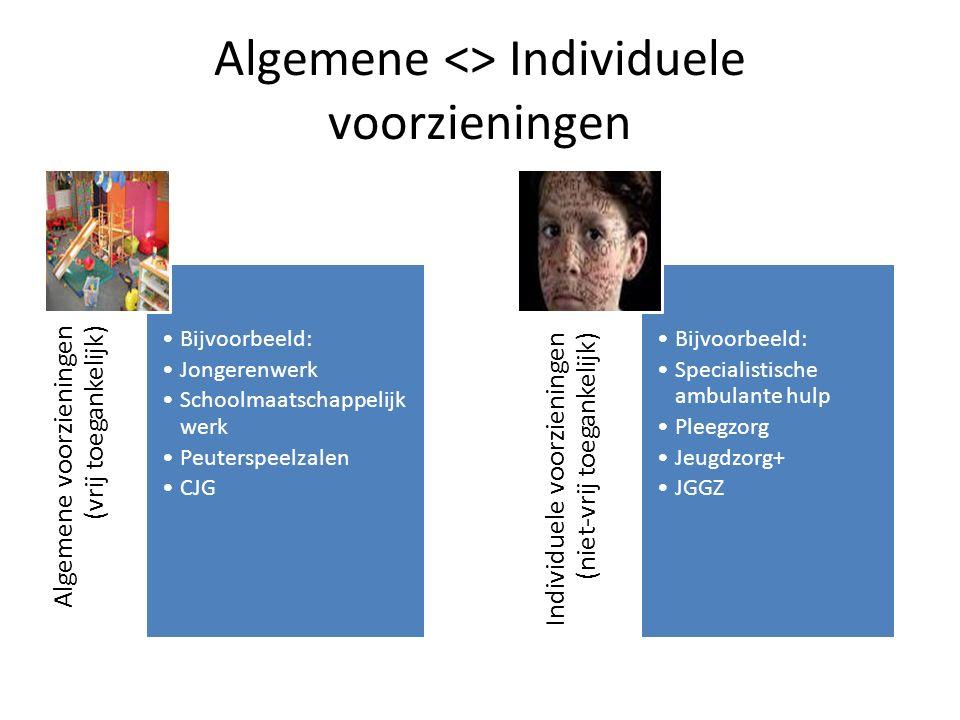 Algemene <> Individuele voorzieningen Algemene voorzieningen (vrij toegankelijk) Bijvoorbeeld: Jongerenwerk Schoolmaatschappelijk werk Peuterspeelzalen CJG Individuele voorzieningen (niet-vrij toegankelijk) Bijvoorbeeld: Specialistische ambulante hulp Pleegzorg Jeugdzorg+ JGGZ
