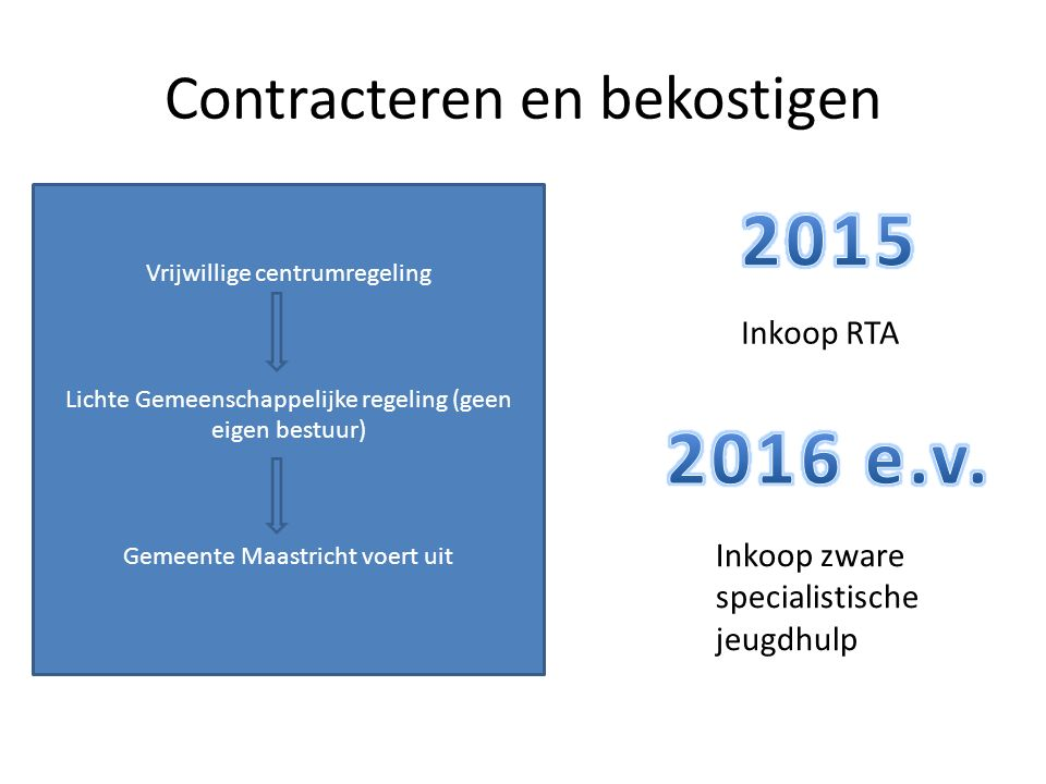 Contracteren en bekostigen Inkoop RTA Inkoop zware specialistische jeugdhulp Vrijwillige centrumregeling Lichte Gemeenschappelijke regeling (geen eigen bestuur) Gemeente Maastricht voert uit