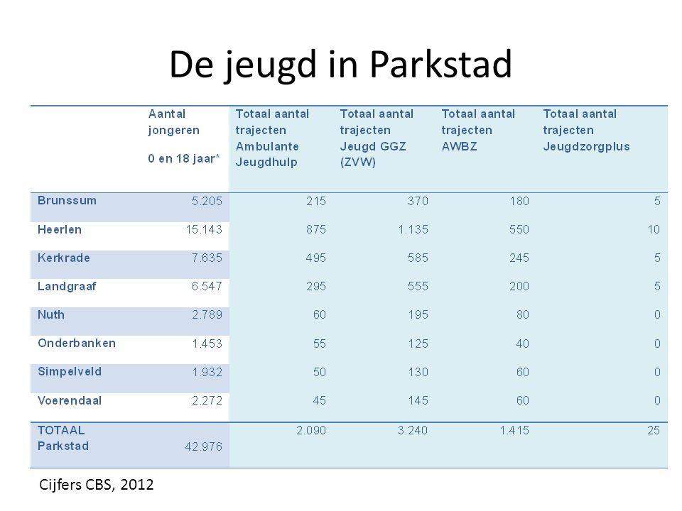 De jeugd in Parkstad Cijfers CBS, 2012