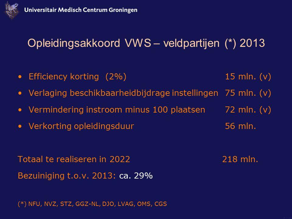 Opleidingsakkoord VWS – veldpartijen (*) 2013 Efficiency korting (2%) 15 mln. (v) Verlaging beschikbaarheidbijdrage instellingen 75 mln. (v) Verminder