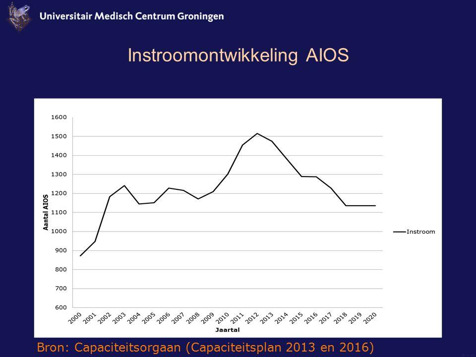 Instroomontwikkeling AIOS Bron: Capaciteitsorgaan (Capaciteitsplan 2013 en 2016)