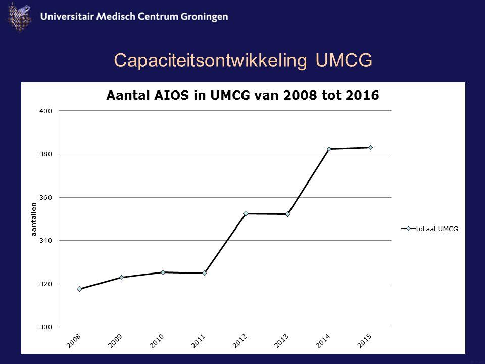 Capaciteitsontwikkeling UMCG