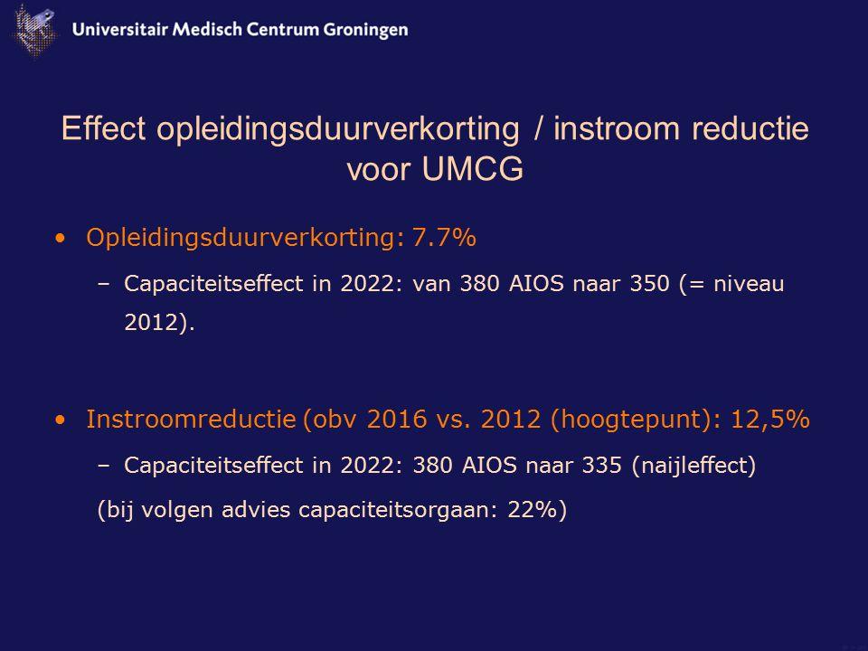 Effect opleidingsduurverkorting / instroom reductie voor UMCG Opleidingsduurverkorting: 7.7% –Capaciteitseffect in 2022: van 380 AIOS naar 350 (= nive