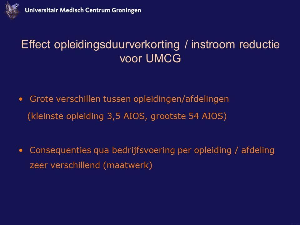 Effect opleidingsduurverkorting / instroom reductie voor UMCG Grote verschillen tussen opleidingen/afdelingen (kleinste opleiding 3,5 AIOS, grootste 5