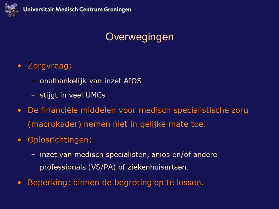 Overwegingen Zorgvraag: –onafhankelijk van inzet AIOS –stijgt in veel UMCs De financiële middelen voor medisch specialistische zorg (macrokader) nemen