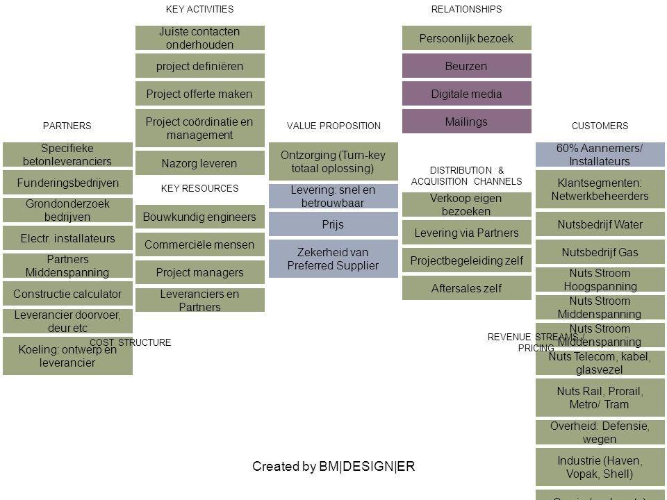 Created by BM|DESIGN|ER PARTNERSVALUE PROPOSITIONCUSTOMERS KEY ACTIVITIESRELATIONSHIPS Selectief bezoek Beurzen Digitale media Mailings KEY RESOURCES DISTRIBUTION & ACQUISITION CHANNELS COST STRUCTURE REVENUE STREAMS / PRICING
