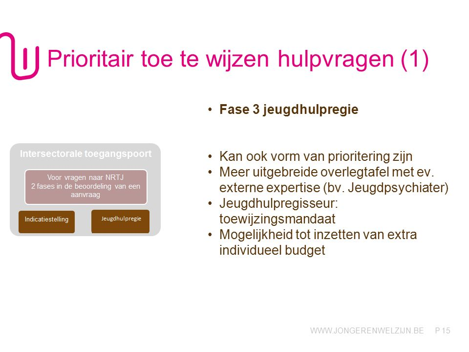 WWW.JONGERENWELZIJN.BE P 15 Prioritair toe te wijzen hulpvragen (1) Fase 3 jeugdhulpregie Kan ook vorm van prioritering zijn Meer uitgebreide overlegtafel met ev.