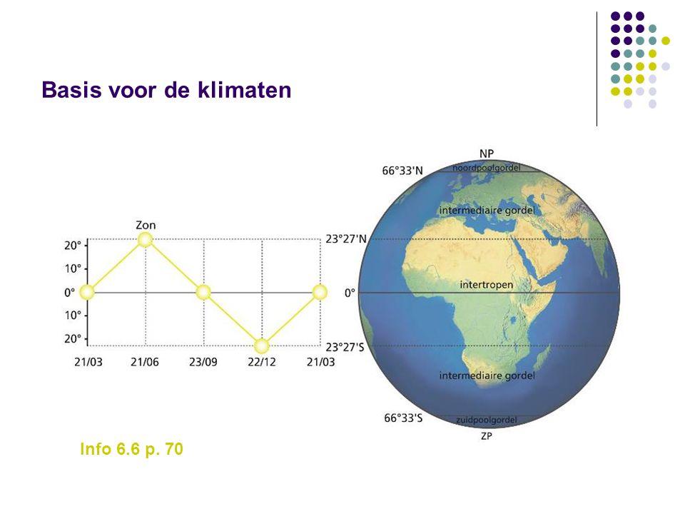 Basis voor de klimaten Info 6.6 p. 70