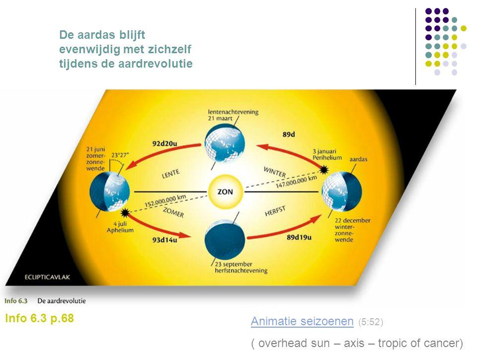 Info 6.3 p.68 De aardas blijft evenwijdig met zichzelf tijdens de aardrevolutie Animatie seizoenenAnimatie seizoenen (5:52) ( overhead sun – axis – tr