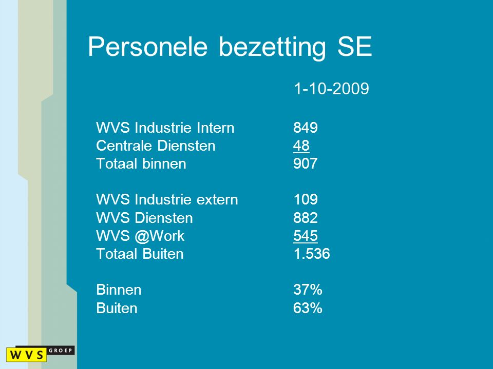 Personele bezetting SE 1-10-2009 WVS Industrie Intern849 Centrale Diensten48 Totaal binnen907 WVS Industrie extern109 WVS Diensten882 WVS @Work545 Totaal Buiten1.536 Binnen37% Buiten63%