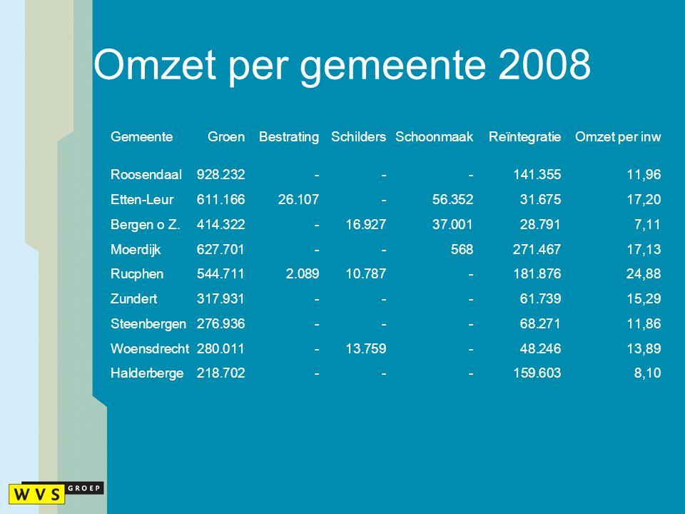 Omzet per gemeente 2008 GemeenteGroenBestratingSchildersSchoonmaakReïntegratieOmzet per inw Roosendaal928.232---141.35511,96 Etten-Leur611.16626.107-5