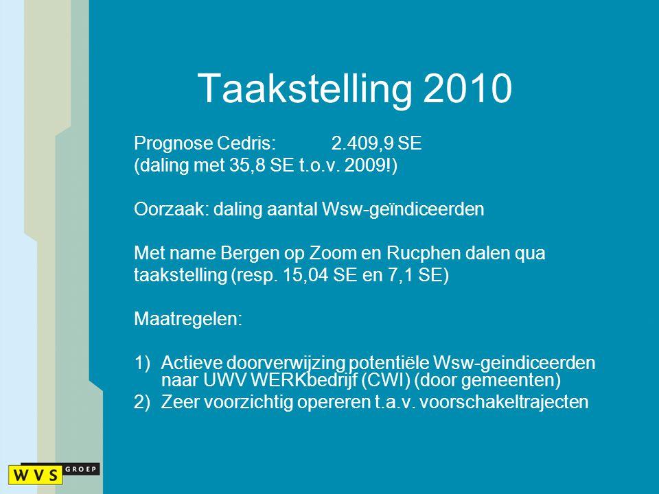 Taakstelling 2010 Prognose Cedris:2.409,9 SE (daling met 35,8 SE t.o.v. 2009!) Oorzaak: daling aantal Wsw-geϊndiceerden Met name Bergen op Zoom en Ruc