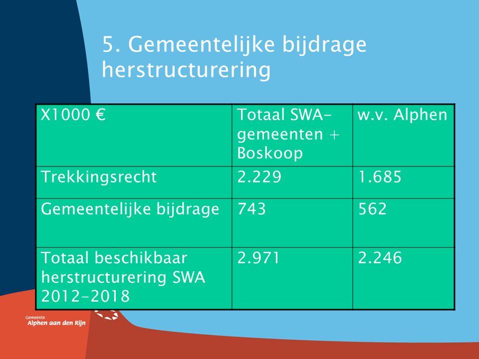 Herstructurering en re-integratie Aanname in aanvraag: herstructureringsmaatregelen brengen tekort op de Sw Rijnstreek in 2018 tot ca.