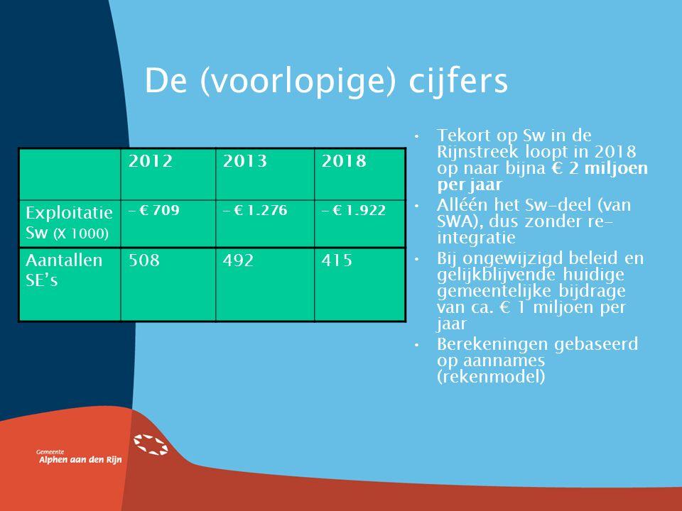 2. Noodzaak tot herstructurering SWA Minder Wsw'ers  overcapaciteit in de productie (te hoge kosten) Forse verlaging rijksbudget voor Wsw Gevolg: tek