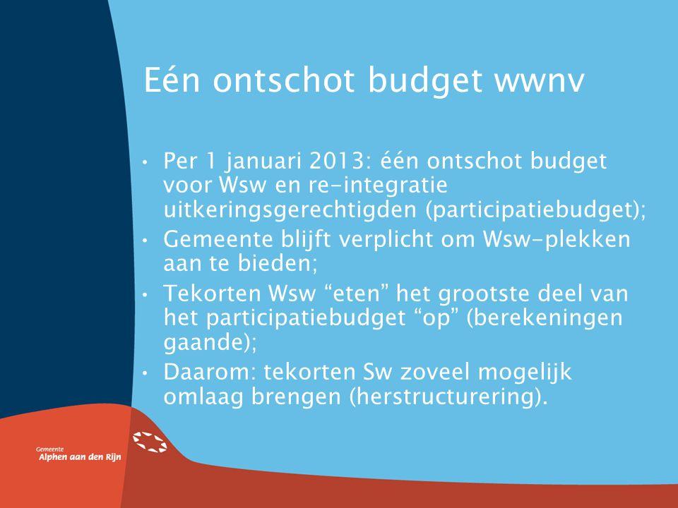 De (voorlopige) cijfers Tekort op Sw in de Rijnstreek loopt in 2018 op naar bijna € 2 miljoen per jaar Alléén het Sw-deel (van SWA), dus zonder re- integratie Bij ongewijzigd beleid en gelijkblijvende huidige gemeentelijke bijdrage van ca.