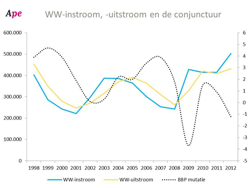 WW-instroom, -uitstroom en de conjunctuur