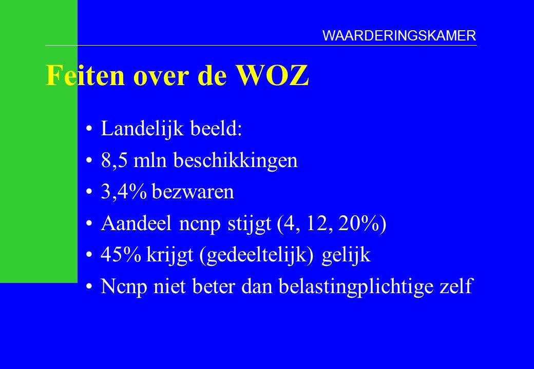 Feiten over de WOZ Landelijk beeld: 8,5 mln beschikkingen 3,4% bezwaren Aandeel ncnp stijgt (4, 12, 20%) 45% krijgt (gedeeltelijk) gelijk Ncnp niet beter dan belastingplichtige zelf WAARDERINGSKAMER