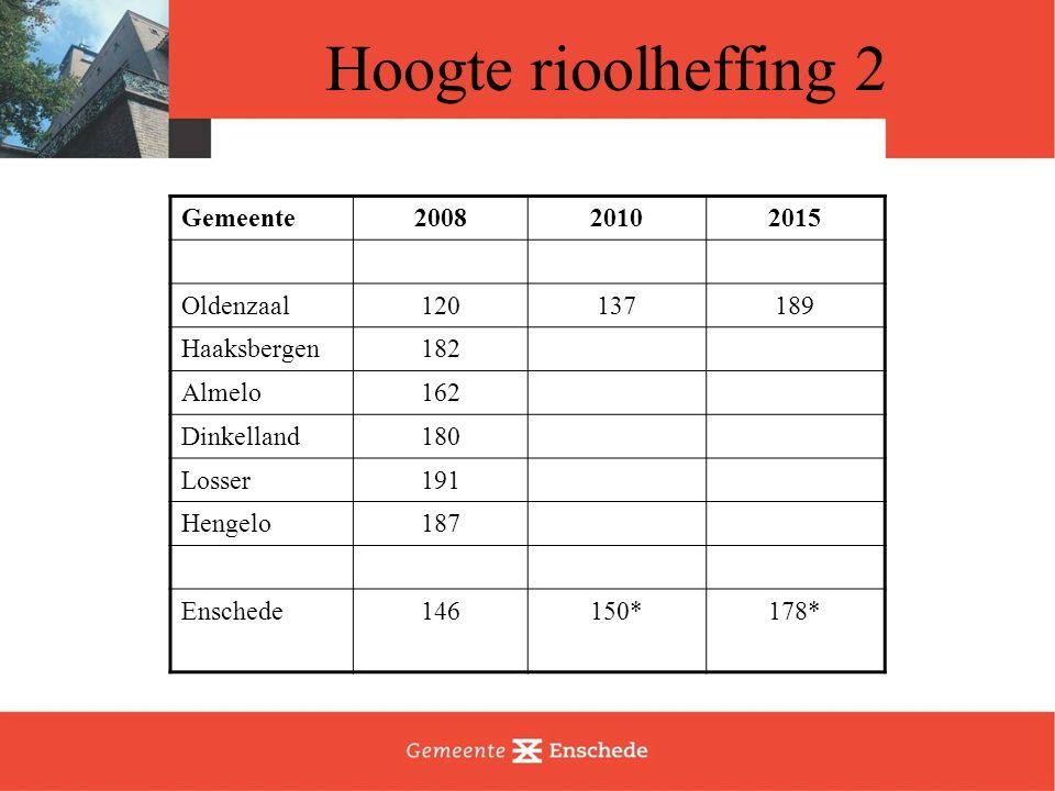 Hoogte rioolheffing 2 Gemeente200820102015 Oldenzaal120137189 Haaksbergen182 Almelo162 Dinkelland180 Losser191 Hengelo187 Enschede146150*178*