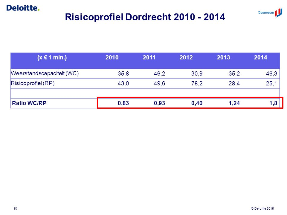 © Deloitte 2015 Risicoprofiel Dordrecht 2010 - 2014 (x € 1 mln.)20102011201220132014 Weerstandscapaciteit (WC)35,846,230,935,246,3 Risicoprofiel (RP)4